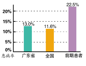 广东糖尿病患后备大军高达22.5%,需引起关注