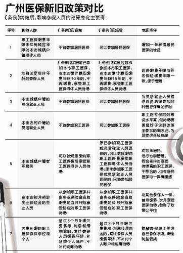 广州医保新政:缴费年限从10年改为15年