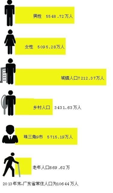 广东男性比女性多了500万 城镇人口占近七成