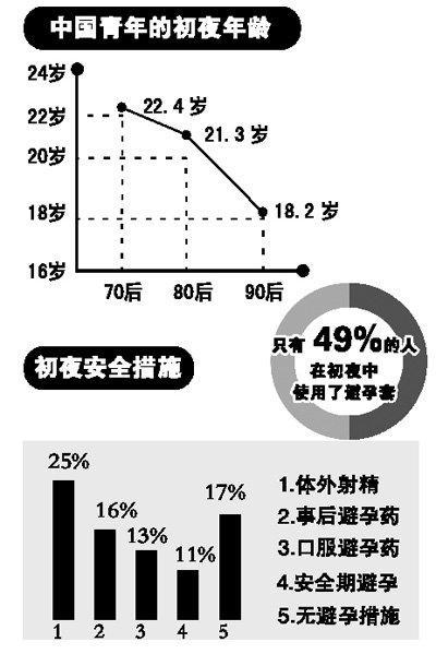 中国青年的初夜年龄及初夜安全措施大调查