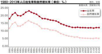 中国劳动人口连续2年下降 十三五或全面放开二孩