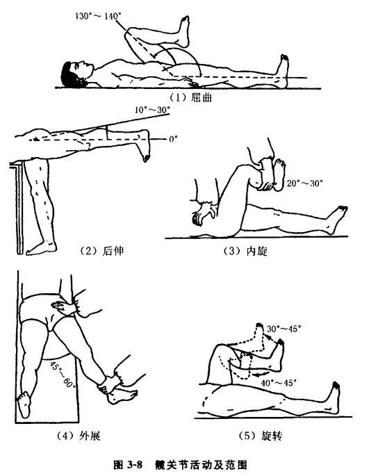 颈肩腰腿痛的临床常规诊断