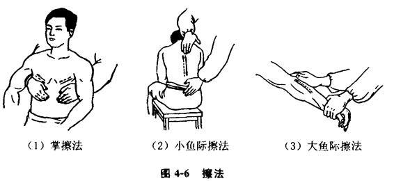 摩擦类手法治疗颈腰椎疾病的方法