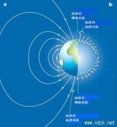 地球磁场对人体健康的巨大影响