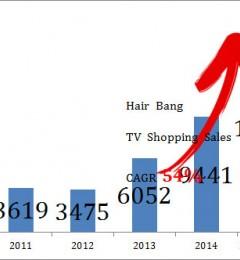高科技的生发秘诀――黑尔霸 电视购物劲销3.2万台