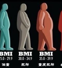 BMI数值超标 健康威胁接踵而来