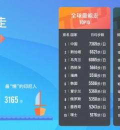 """动动联合微基因发布全球行走数据报告:中国人""""天性逆袭"""""""
