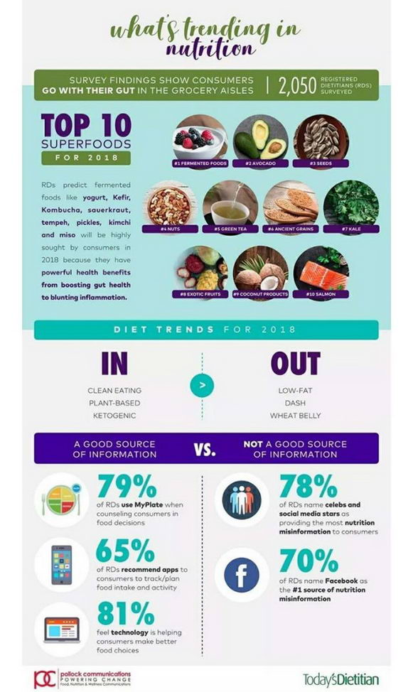 2018十大超级食物出炉 幸福减肥教解读哪种能瘦