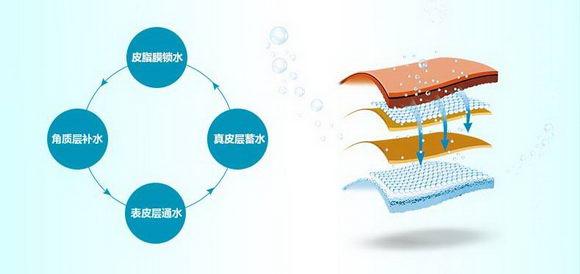 水光针好吗?上海哪里有水光针?