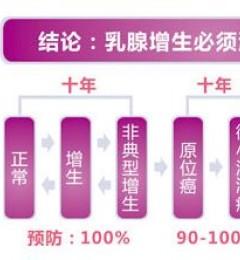 警惕!从乳腺增生到乳腺癌的距离只有四步!