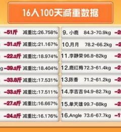 百分燃脂创造444斤减肥奇迹,看16人如何华丽蜕变?