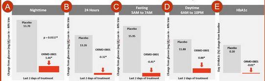 糖尿病患者的新希望——天麦生物口服胰岛素软胶囊ORMD-0801项目有望面试