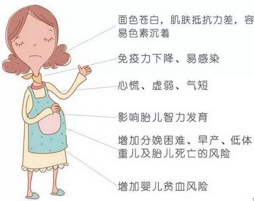 重庆安琪儿医院产检好不好?安琪儿专家教您孕期贫血如何治疗?