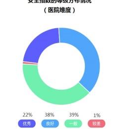 腾讯携CHIMA发布医疗行业安全指数报告,60%医院信息建设表现良好