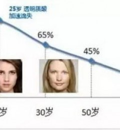 北京伊美尔整形专家科普:玻尿酸流失对我们有什么影响?