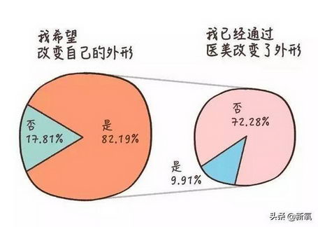 贵州利美康外科医院:那些人更希望提高自己的形象?