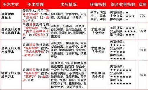 延吉天泉医院包皮手术好不好 用专业技术呵护您的健康