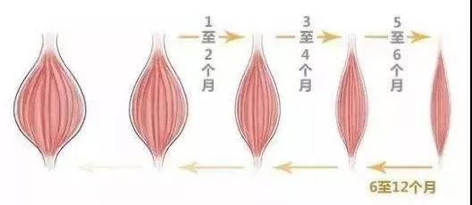【哈尔滨艺星整形】吸脂减肥,蝶变逆袭,勇敢踏出第一步!