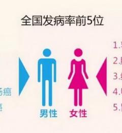 北京五洲妇儿医院介绍:年轻乳腺癌患者想生娃在放化疗前还有办法