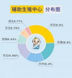 武汉康健:做试管婴儿的医院应该如何选择?