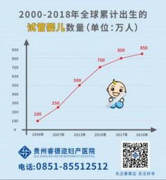 贵州睿德迩:试管婴儿成功率和哪些因素有关?