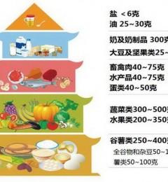什么样的饮食结构最适合中国人?