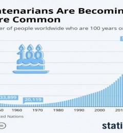 """人类预期寿命在不断提高 百岁老人不断""""涌现"""""""