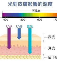 肌肤保养也要抗蓝光 它可能使皮肤老化、长斑