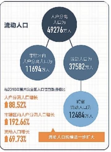 解读第七次人口普查数据 增长的70%流动人口流向了哪里?