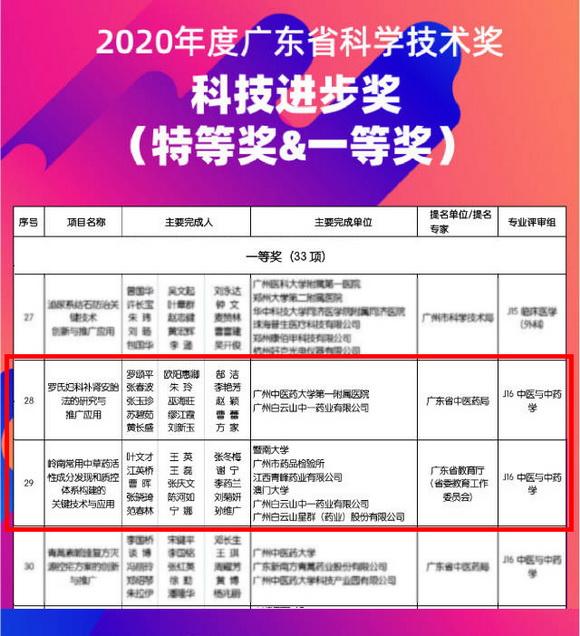 2020年度广东省科学技术奖揭晓,白云山中一药业斩获两项大奖!