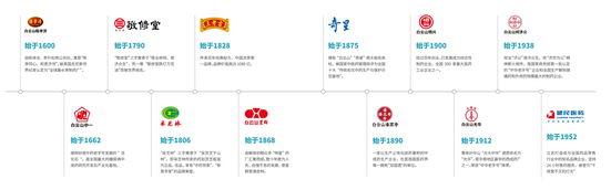 国际权威BF公司公布2021年度中国中医药品牌价值榜,广药集团位列第一!