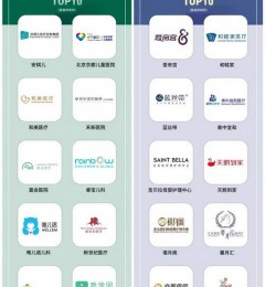 优艾贝旗下两家机构齐登福布斯中国妇幼行业榜单TOP10